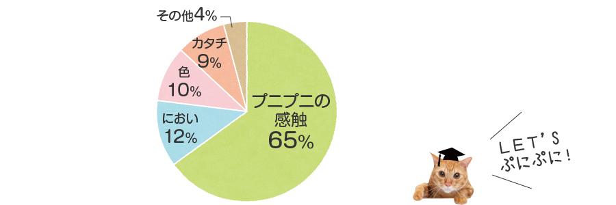 肉球円グラフ